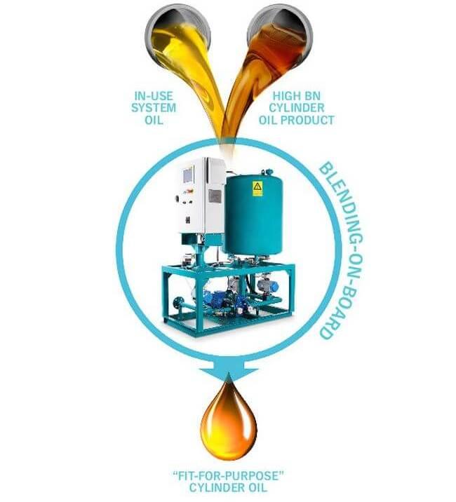 Maersk Fluid Technology