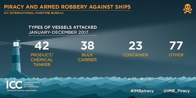 IMB Piracy Report jan 2018_1