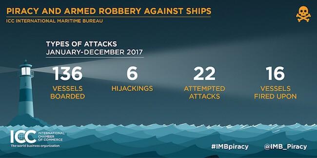IMB Piracy Report jan 2018_2