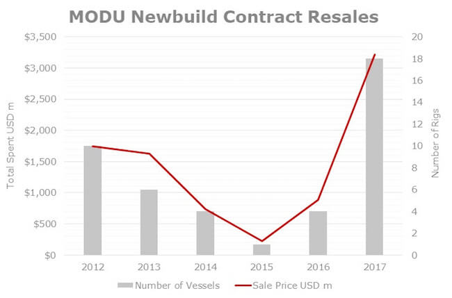 VV_newbuild contract resales