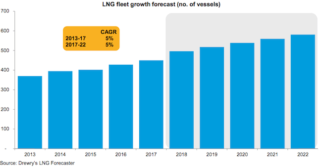 drewry LNG Fleet growth