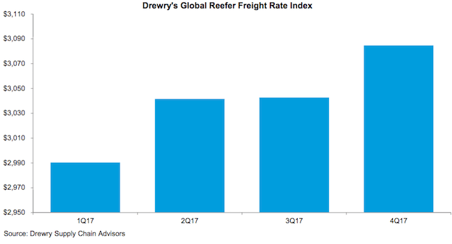 drewry global reefer freight rate