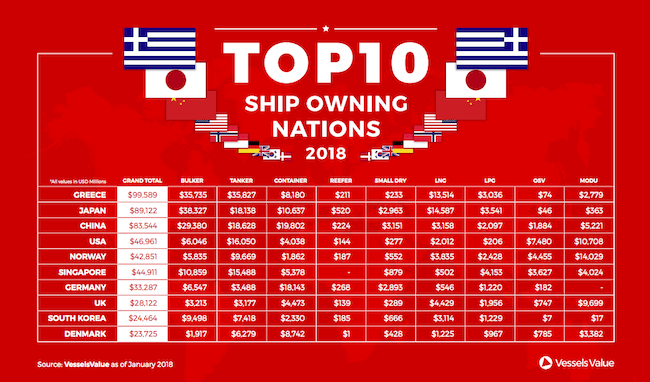 vessels value_ shipowning nations 2018