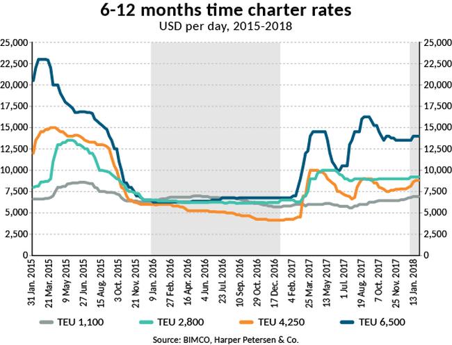 2018-SMO1-C-6-12 months tc rates