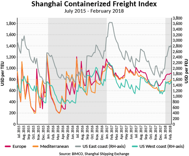 2018-SMO1-C-Shanghai Containerized Freight Index