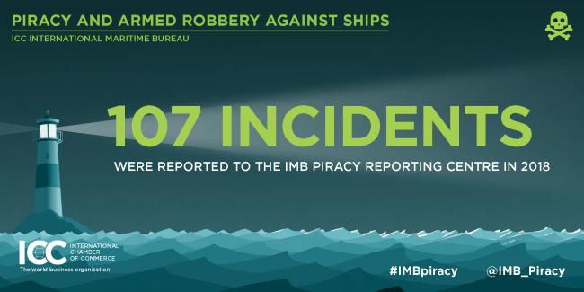 IMB Report_Jan to june 2018_1