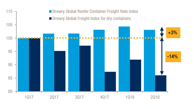 Drewry Reefer Index