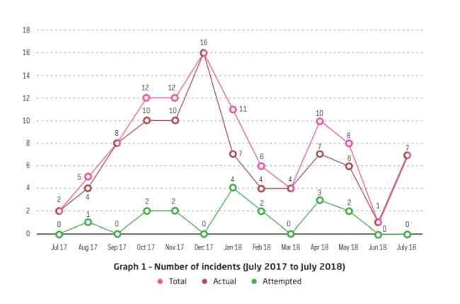 number of incidents july