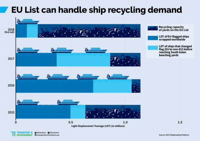 Europe Ship Recycle