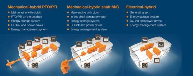 Wärtsilä HY hybrid power