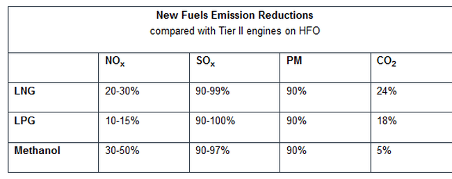 fuel reduction