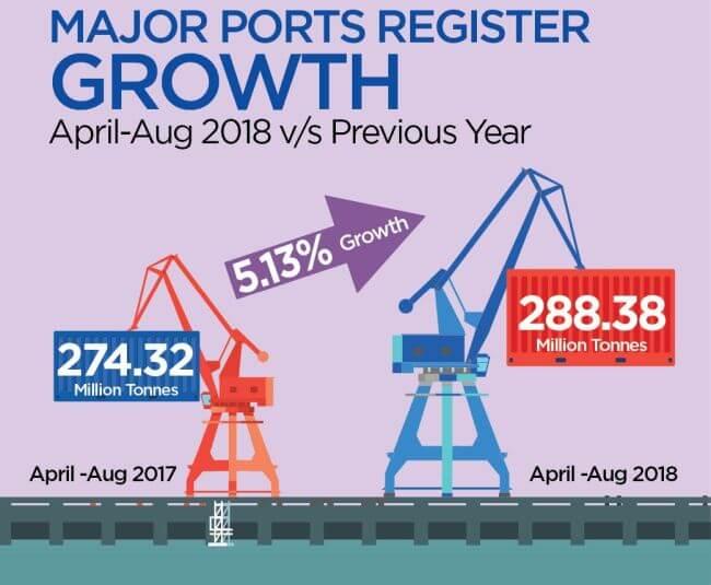 indian major ports grow