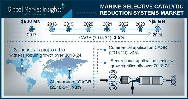 marine-selective-catalytic-reduction-system-market-pressrelease