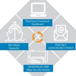 Market leading developers of smart water quality monitoring technology Rivertrace Limited