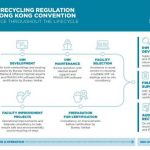 EU Ship recycling regulation