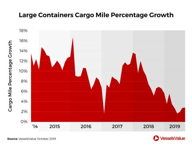 VesselsValue Big boxships are booming