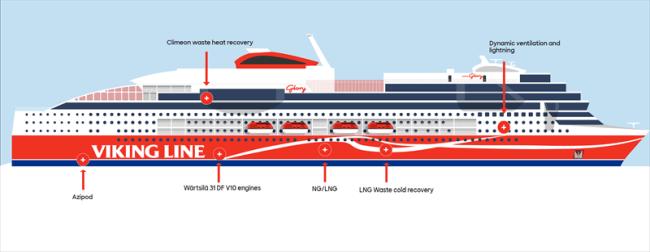 Viking Glory Climate Smart Ship