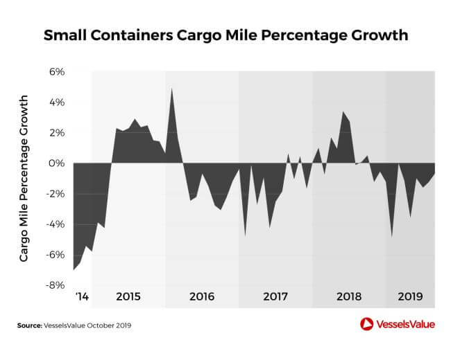 small containerships