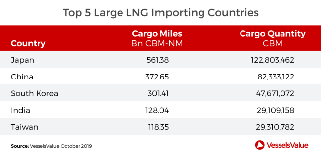 top-5-large-lng-importing-countries