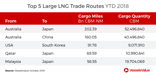 top-5-large-lng-trade-routes-2018