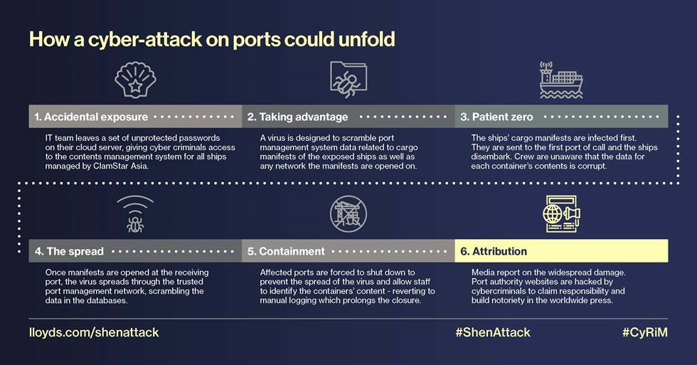 Report Cyberattack In Asia Pacific Ports Can Cost $110 Billion