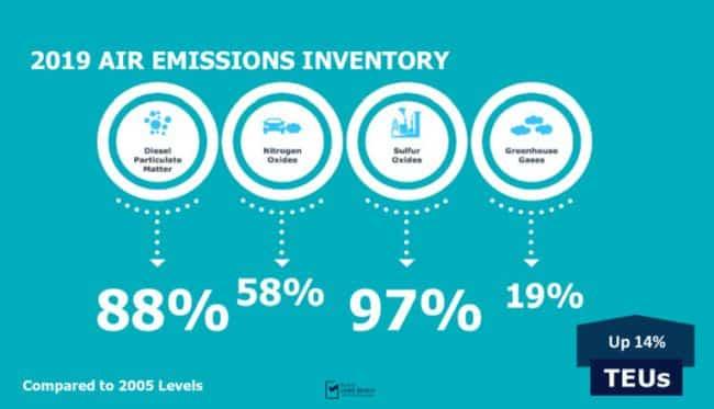 Port of long beach emissions report