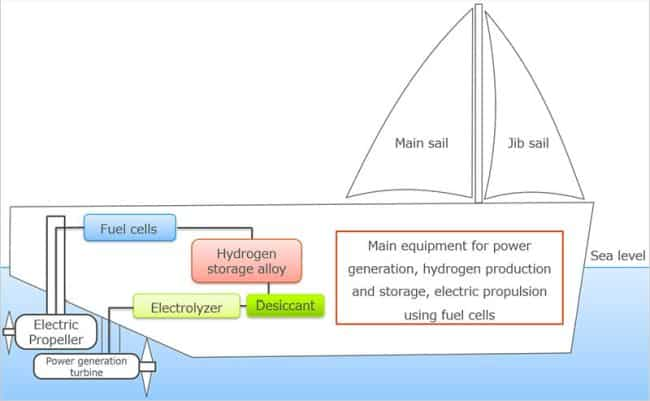 Plant configuration in demonstration test using sailing yacht (Note 2)