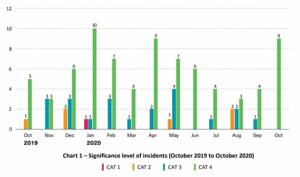 Significance level of incidents