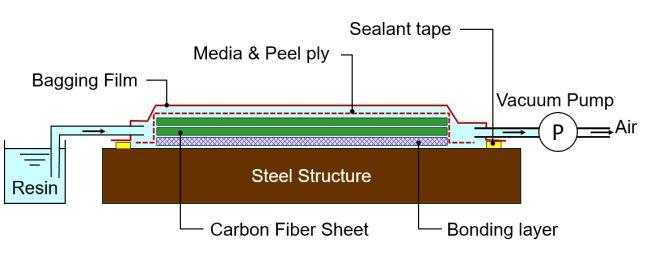 Diagram of New Offshore Repair Method