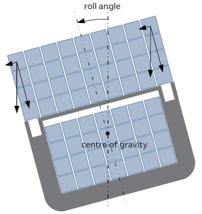 Figure 2. Contribution to the loads on containers due to gravity for a heeled ship, and their lateral and vertical components relative to the ship