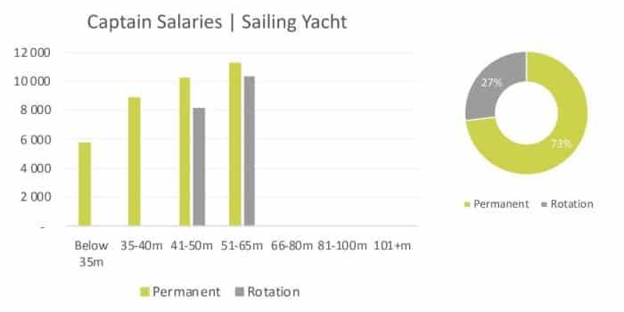 sailing-yacht-captain-salaries-2020