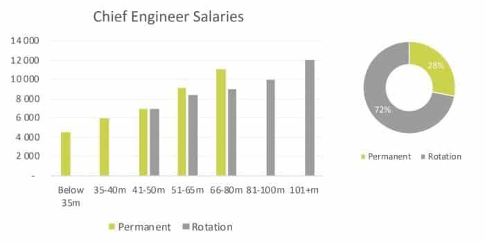 yacht-chief-engineer-salaries-2020