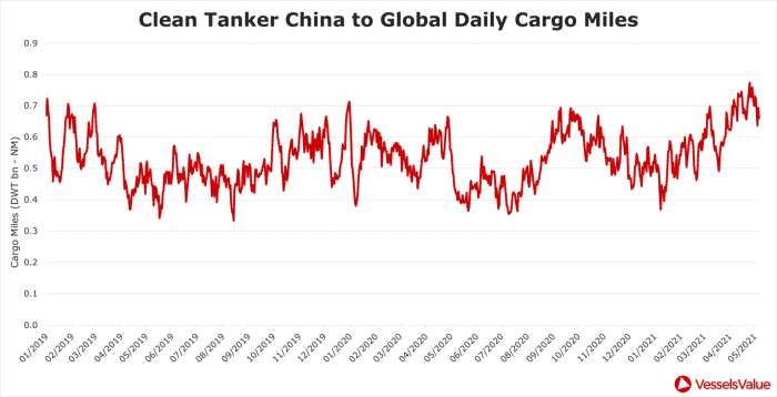 1.-Crude-Tanker-lobal-Daily-Crago-Miles-3