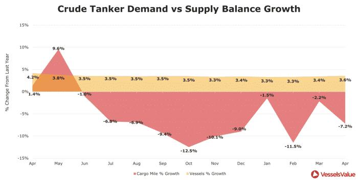 2.-Crude-Tanker-Demand-vs-Supply-Balance-Growth