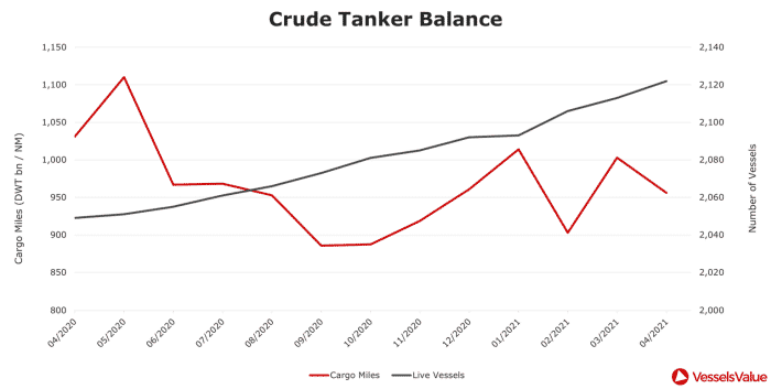 4.-Clean-Tanker-Balance