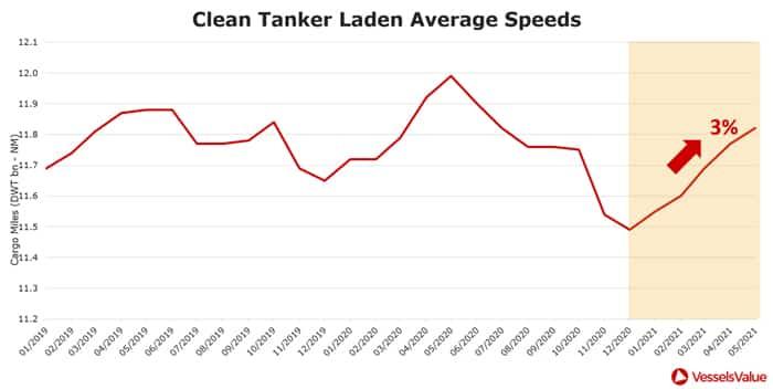 Figure 5: Clean Tanker Monthly Laden Average Speeds