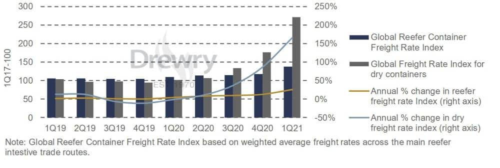 Drewry's Reefer Shipping Forecaster 2Q21