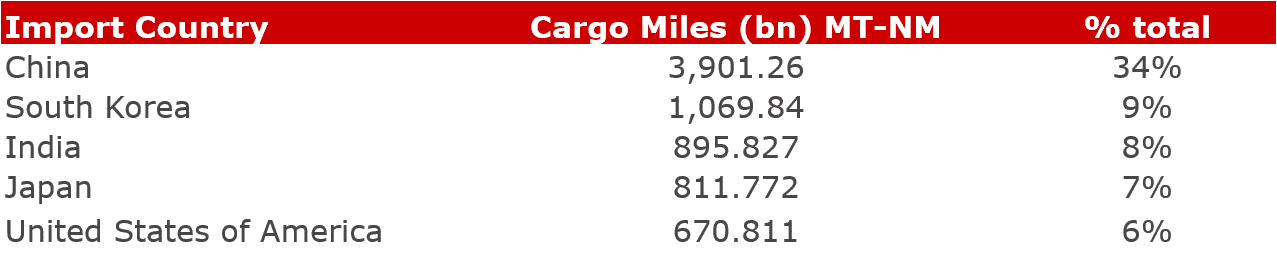 Figure 3: Top dirty Tanker import countries and cargo miles as a % of total global cargo miles in the past year (VLCC, Suezmax, Aframax)