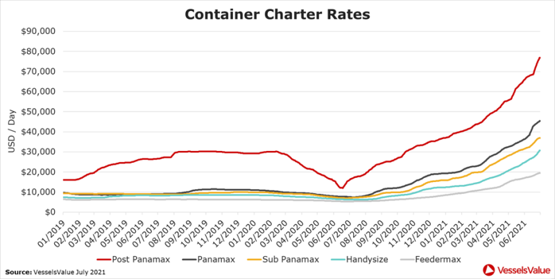 Figure 6 shows the USD-day increase in Container charter rates across each sub sector