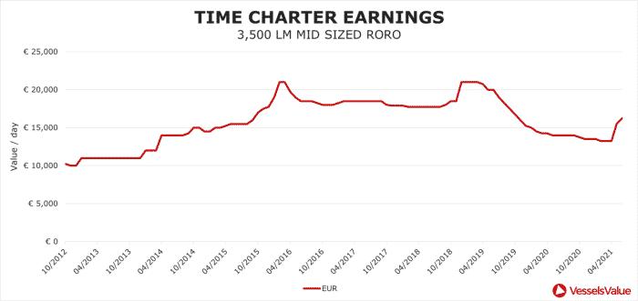 time-charter-earnings